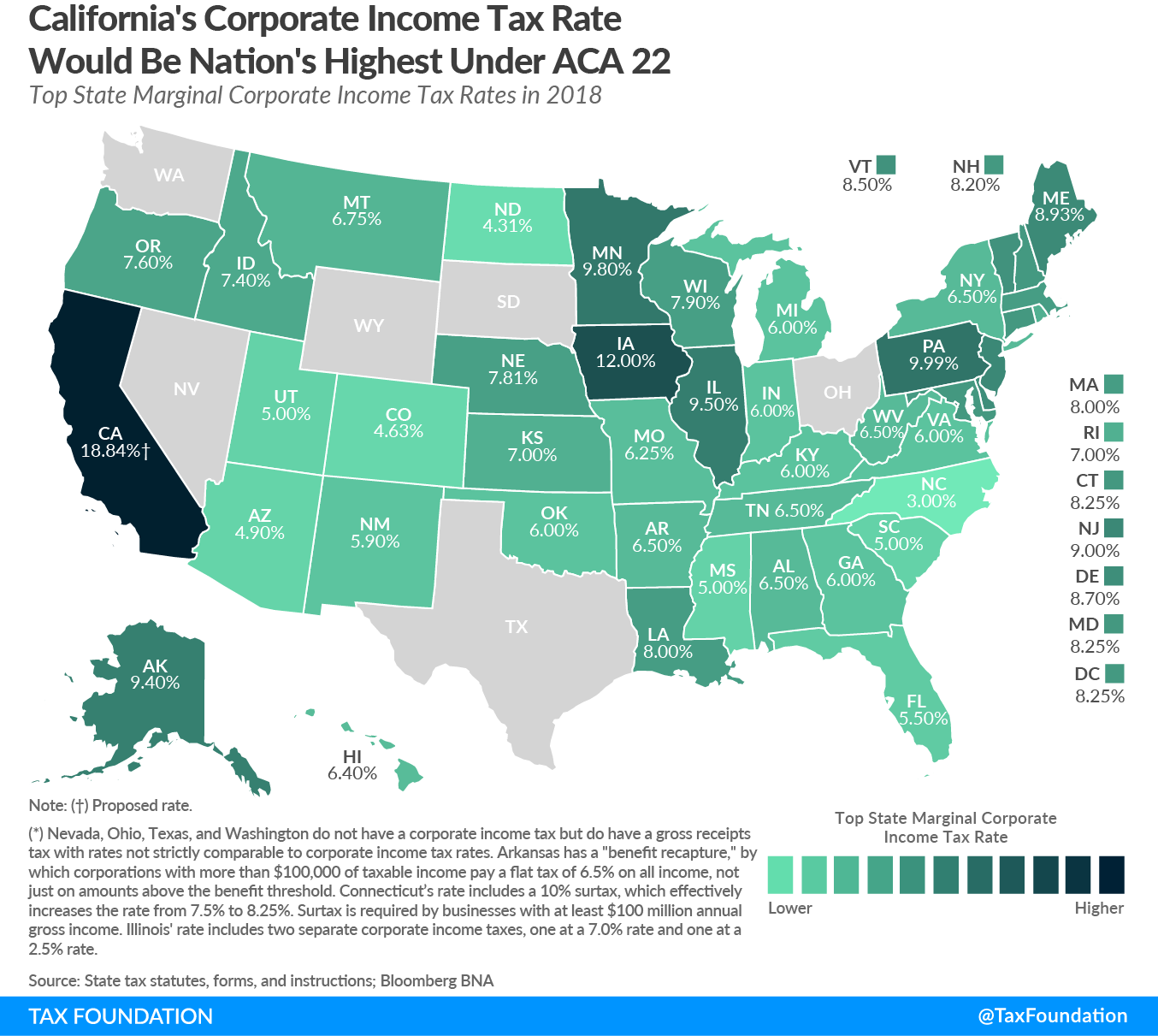 California's Corporate Income Tax Rate Would Be Nation's Highest Under ACA 22