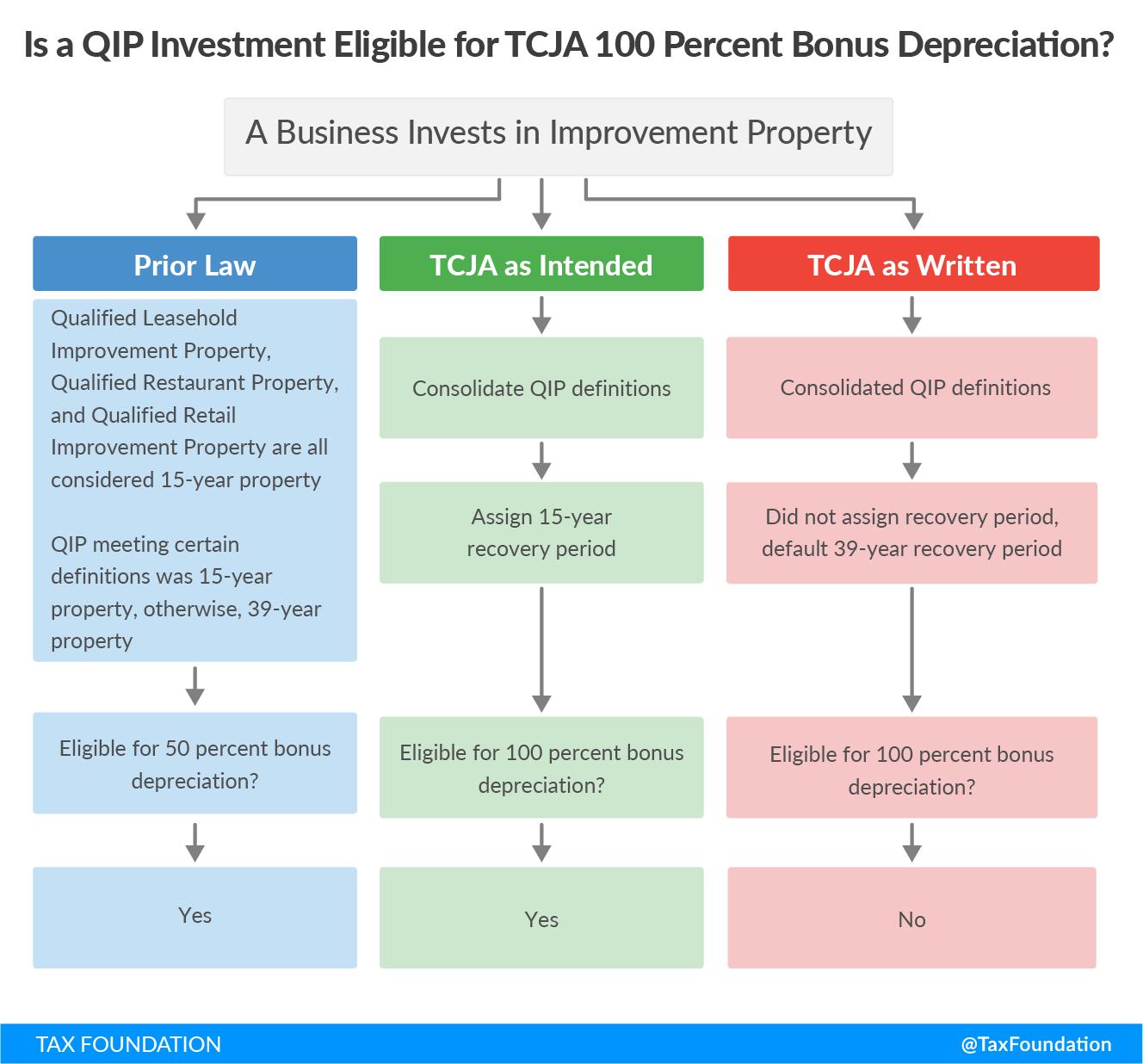 Is a QIP Investment Eligible for TCJA 100 Percent Bonus Depreciation?