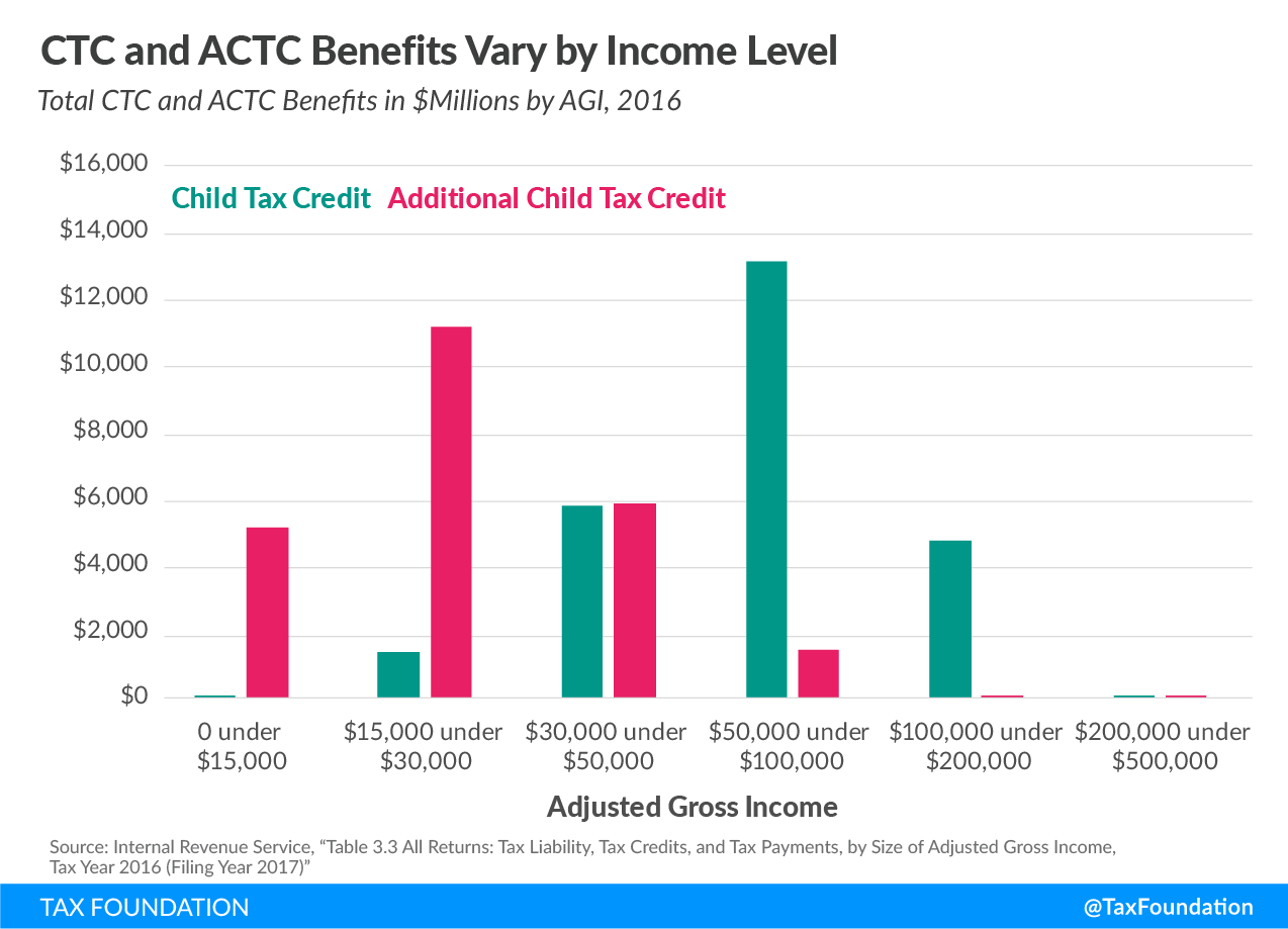 Child Tax Credit and Additional Child Tax Credit Benefits Vary by Income Level