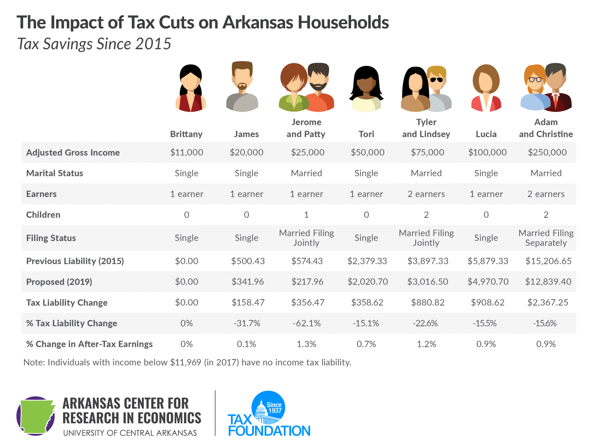 Impact of Tax Cuts on Arkansas households, tax savings since 2015. Arkansas tax cuts