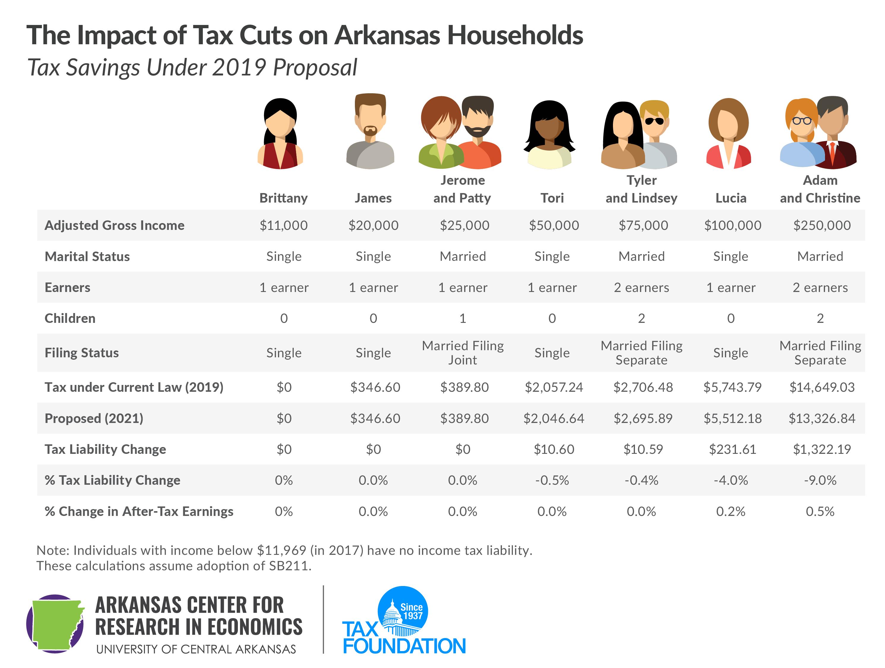 The Impact of Tax Cuts on Arkansas Households, tax savings under 2019 proposal, Arkansas tax reform, Arkansas tax cuts