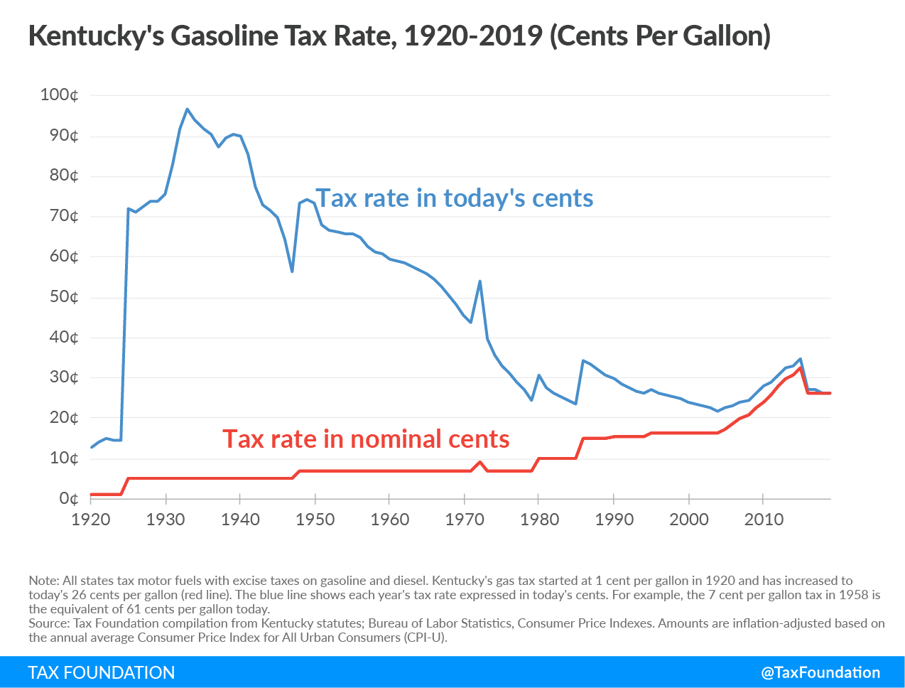 Kentucky gas tax rates, ky gas tax