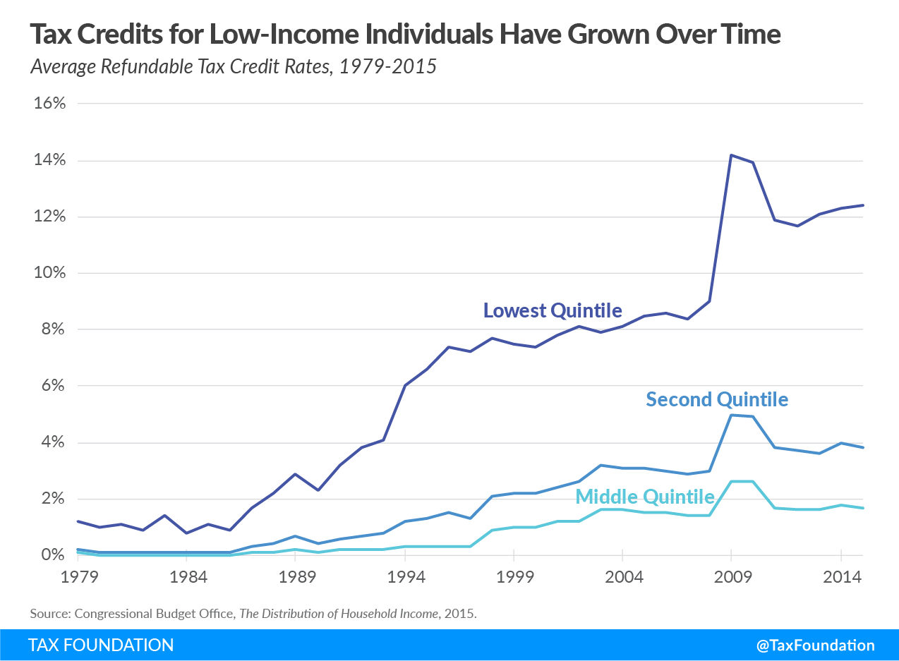 low-income tax credits, low income tax credits, tax credits for low-income individuals have grown over time
