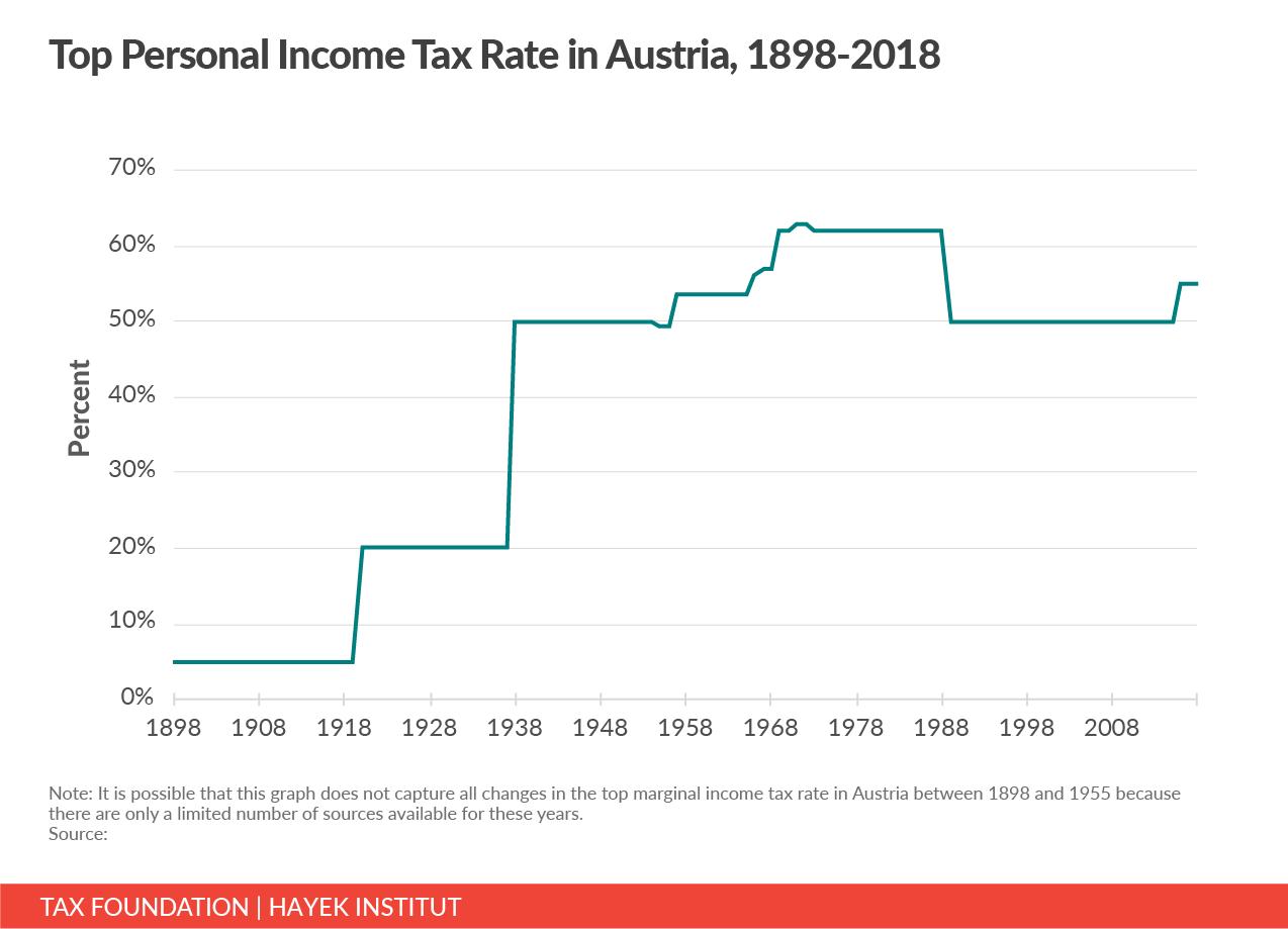 austria top marginal income tax rate, Austria top income tax rate