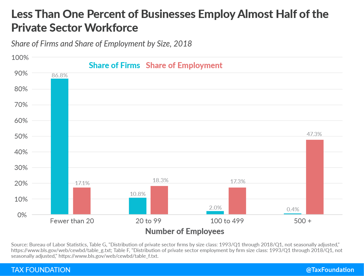 Less than one percent of businesses employ almost half of the private sector workforce