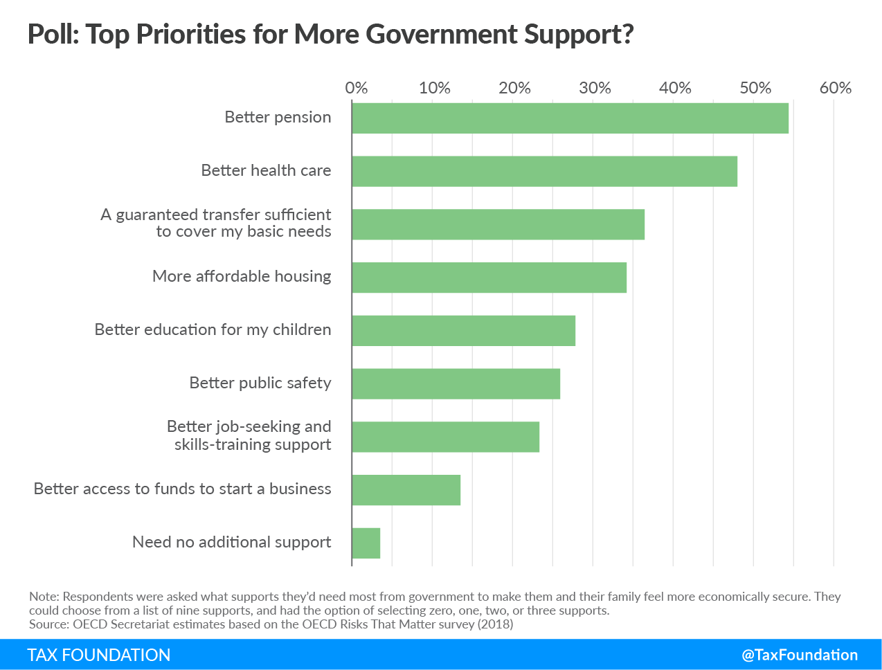 Top priorities for more government support are better pensions and healthcare