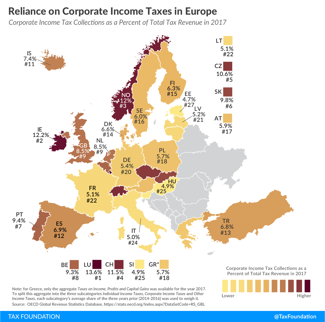 Europe corporate income tax revenue, Europe corporate income tax reliance corporate income tax Europe 2019