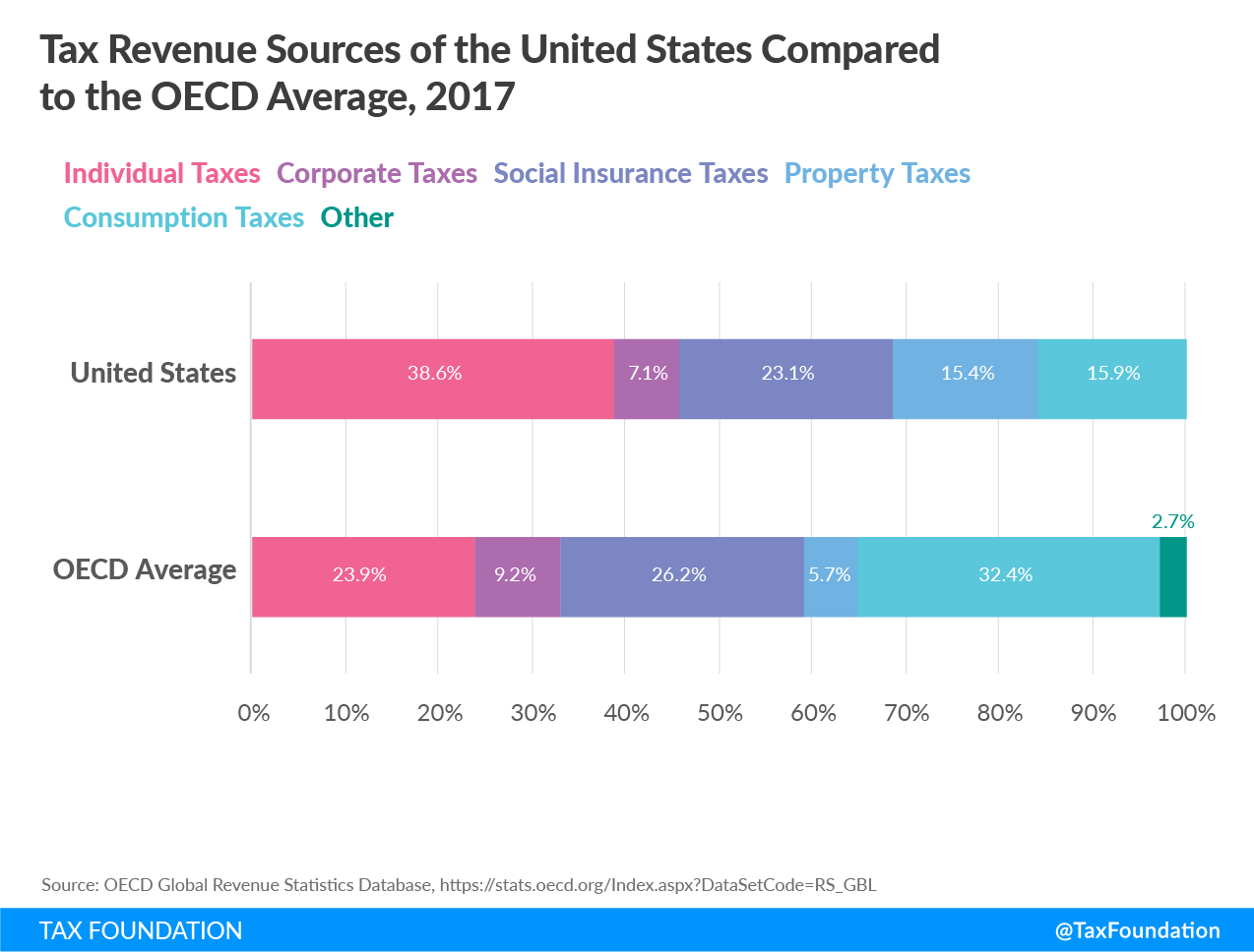 tax revenue by source, united states vs oecd government tax revenue sources 2017